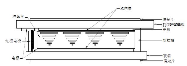 lcd液晶显示器基本结构和原理